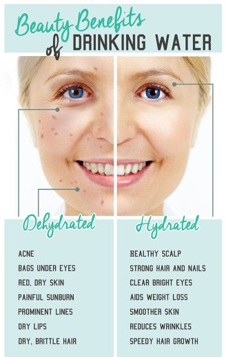 beauty benefits with wate